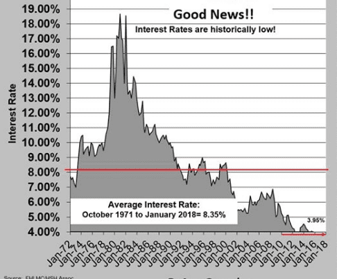 Interest Rates are still Historically low – 2018!